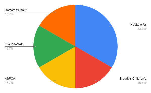 results of 2019 charitable donation member survey